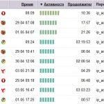 Как узнать Ip посетителей сайта с помощью Яндекс Метрики