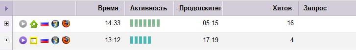 svoi_zazhodi_metrika